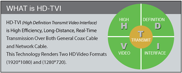 HD-TVI: High Definition Transmit Video Interface